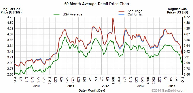 San Diego Gas Prices - Find Cheap Gas Prices in California
