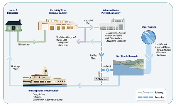 Diagram showing how San Diego's Pure Water system would w...