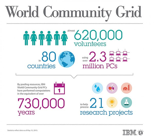 This infographic details how the World Community Grid ini...