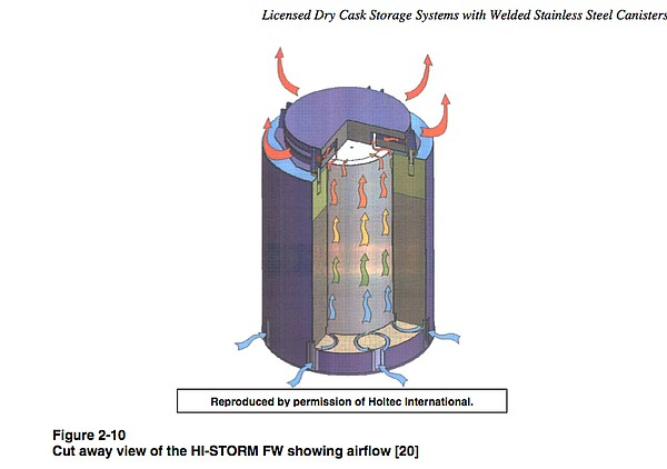 A dry cask storage system for spent nuclear fuel.
