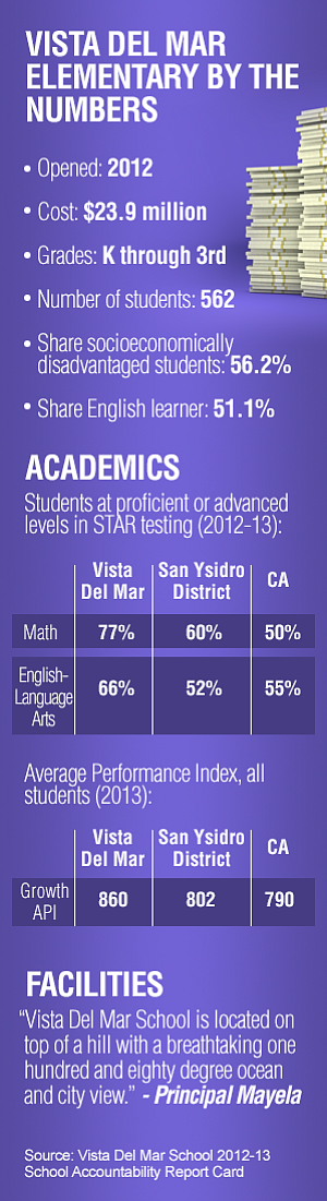 The chart details Vista Del Mar School's accountability report card, and show...