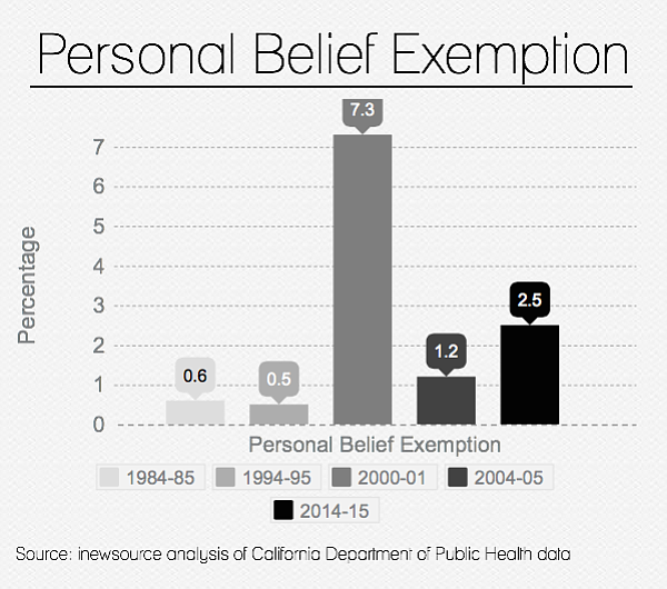 Exemptions From Vaccines Up Slightly In California Since 1980s | KPBS