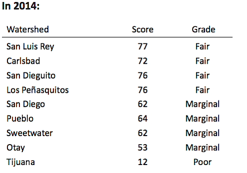 The chart above details water quality scores