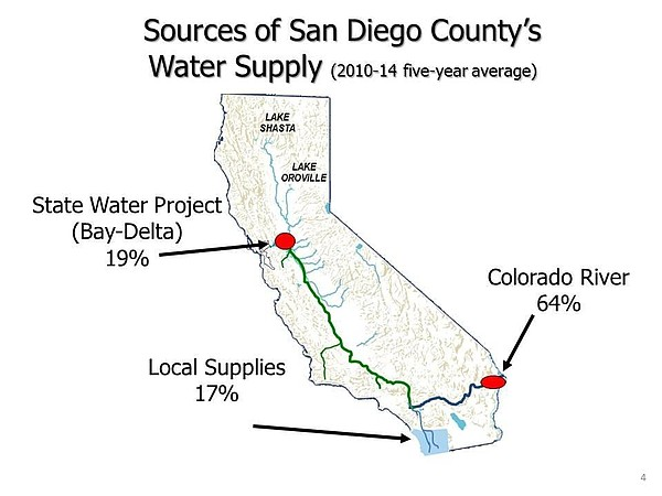 A majority of San Diego County's water is imported, as se...
