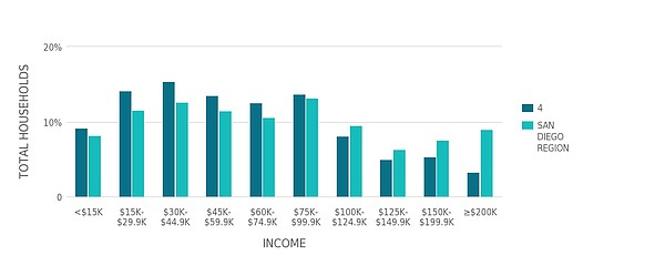 Household income in San Diego City Council District 4 acc...