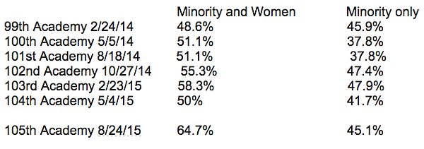 Demographics of San Diego Police Department Academy class...