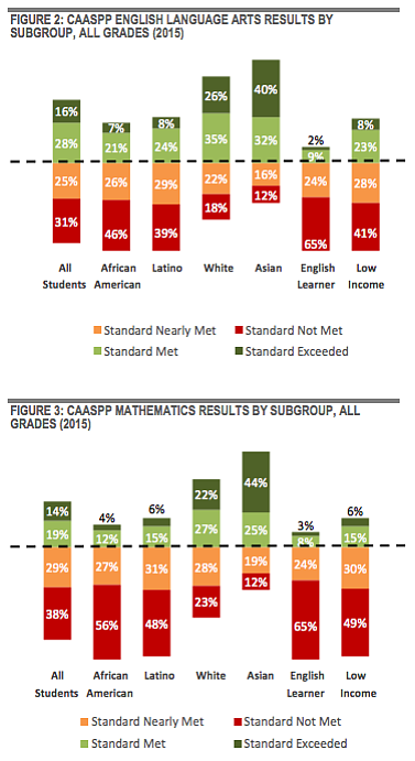Charts show the achievement gap between ethnic groups on ...