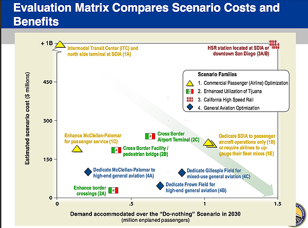 A chart from the Regional Aviation Strategic Plan found e...