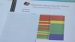 A spreadsheet showing the reading progress of America's Finest Charter School...