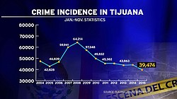 This graph shows the number of reported crimes in Tijuana for the first 11 months of each year.
