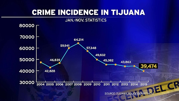 This graph shows the number of reported crimes in Tijuana...