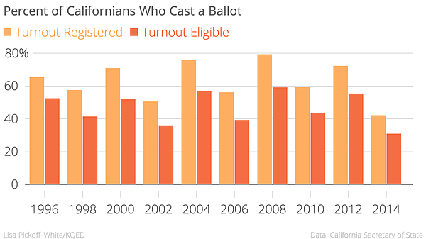 Chart showing California voter turnout from 1996 to 2014....
