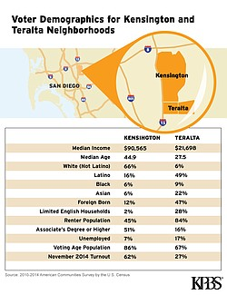 This graphic shows demographic information for the Kensington and Teralta neighborhoods of San Diego.