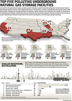 This graphic shows the five underground gas storage facilities that pollute t...
