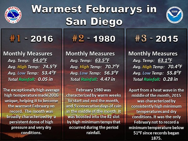 February 2016 was the hottest on record in San Diego, sur...