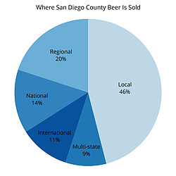 This graphic shows where beer made in San Diego County is sold — 46 percent o...