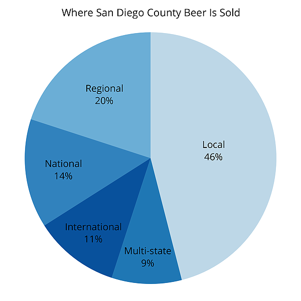 This graphic shows where beer made in San Diego County is...
