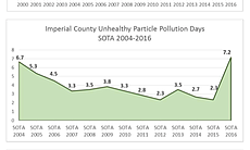 This chart shows the unhealthy zone days, unhea...