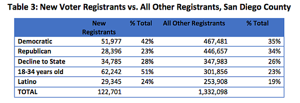 This table shows new voter registrants in San Diego County as compared to all...