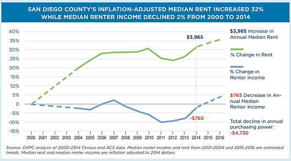 This graph compares the rising median rent in San Diego County and the decrea...