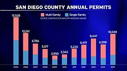 This graph shows the number of permits issued in San Diego County each year.