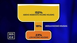Percentage of San Diego housing needs met by new construction between 2003 an...
