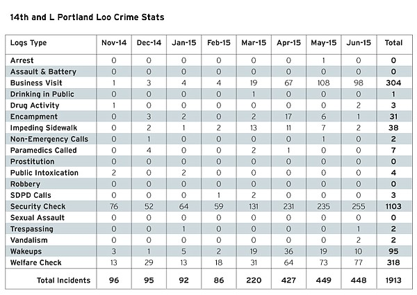 Crime statistics from the San Diego Police Department at the intersection of ...
