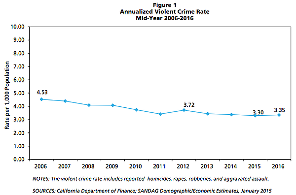 This graph shows violent crime rates in the San Diego reg...