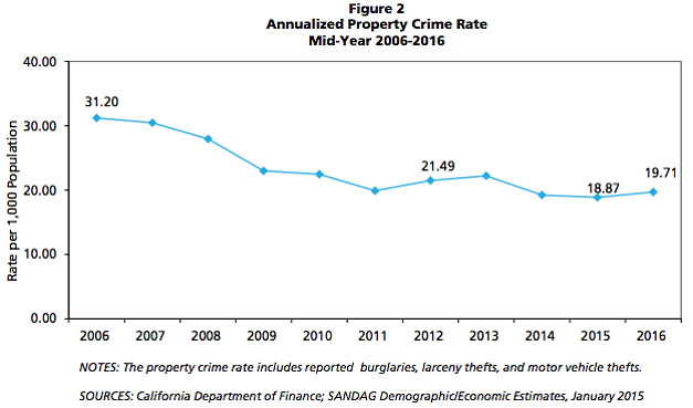 Property Crime Rate In San Diego Region Up 4%, SANDAG Reports | KPBS