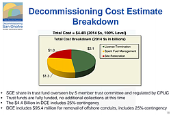 Breakdown of Estimated Costs to Decommission San Onofre nuclear power plant. ...