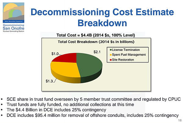 Breakdown of Estimated Costs to Decommission San Onofre n...