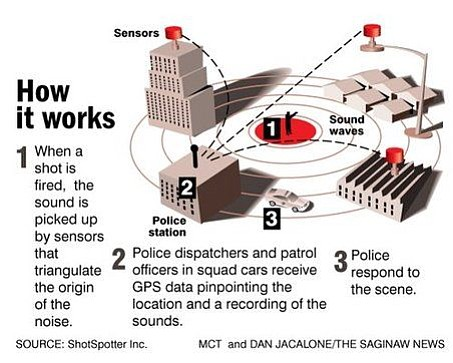 An undated graphic shows how ShotSpotter technology helps...