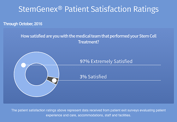 An image taken from Stemgenex's website on Dec. 2, 2016 s...
