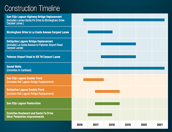Time Line of construction on the North Coast Corridor pro...