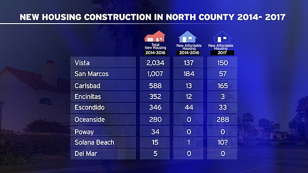 Chart showing how many new homes North County cities have...