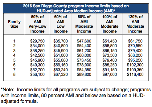 Income limits to qualify for affordable housing in San Di...