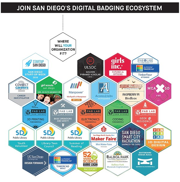 An undated graphic shows digital badges that can be earned through LRNG San D...