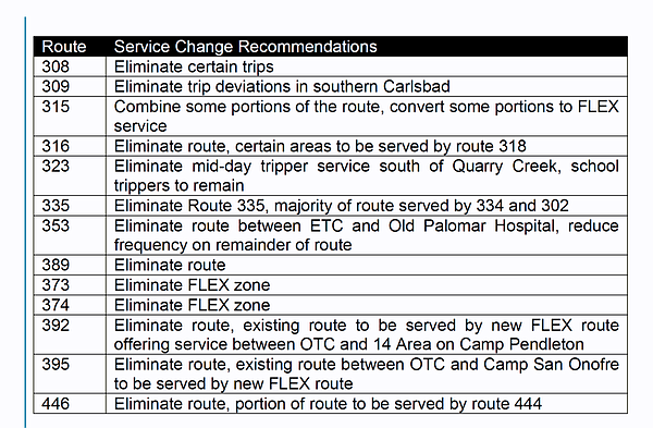 Proposed changes to North County Bus Routes, March 2017