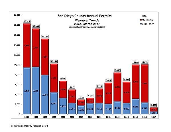 Building permits issued for housing units in San Diego C...