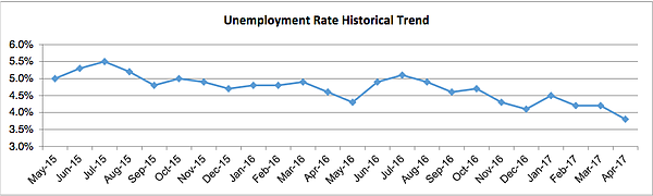 This graph of San Diego County's unemployment level shows the rate dropped to...