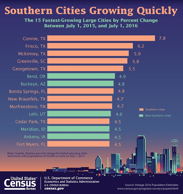 Best Places In The Us In May: San Diego Among Cities With Largest Population Growth