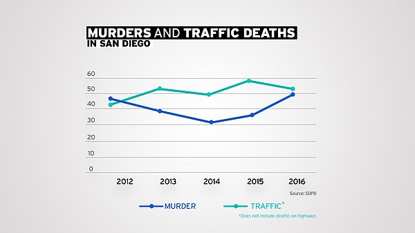 Traffic fatalities in San Diego have topped murders in four of the last five ...