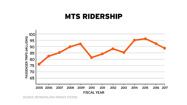 A graph shows changes in MTS ridership from 2005 to 2017.
