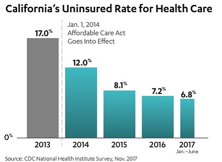 The decline in California's uninsured rate is shown in th...