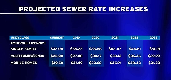 A graphic showing the proposed sewer rate increase for pe...