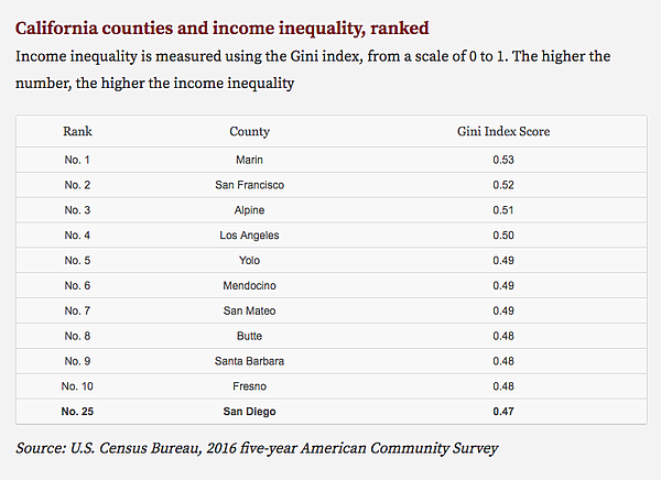 This chart ranks income inequality in California counties.