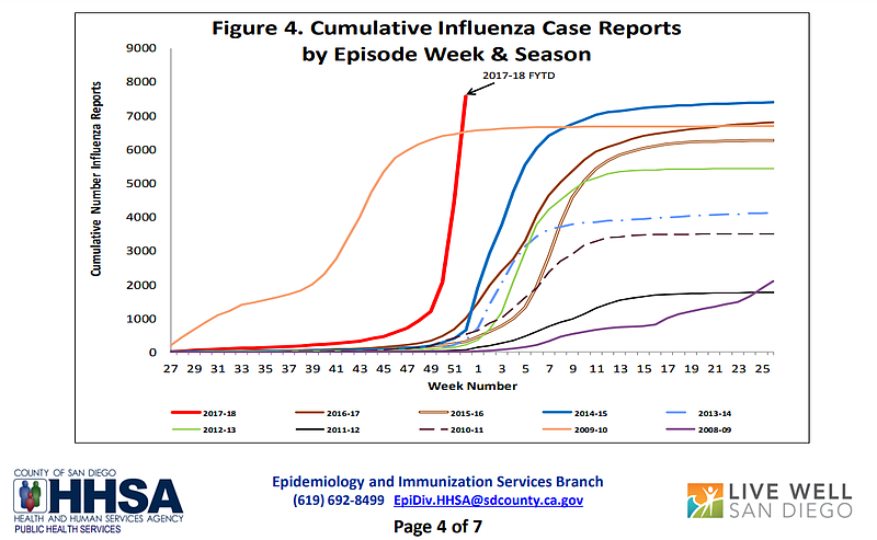 A chart by the San Diego County Health and Human Services Agency shows flu tr...