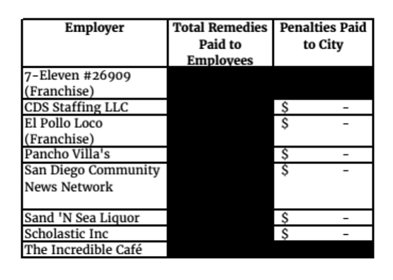 A screenshot shows the redacted list of businesses facing...