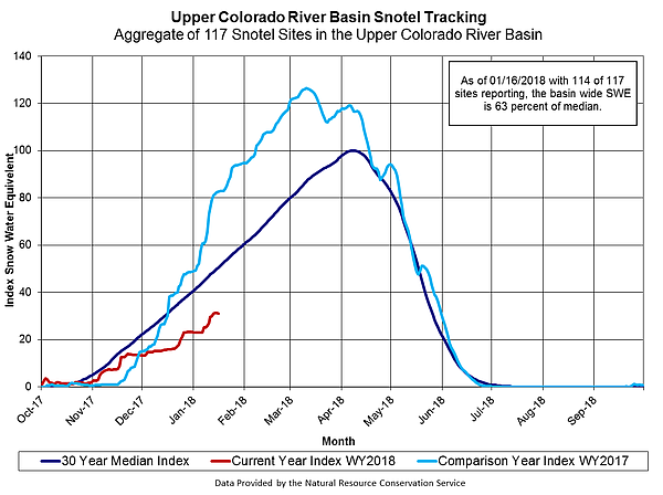 Snowpack in the Upper Colorado River Basin is lagging far...