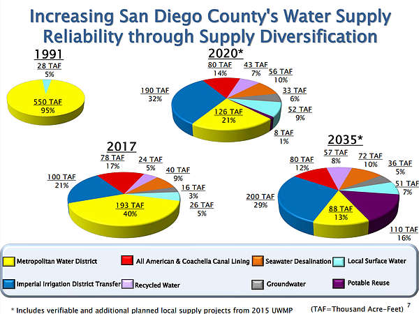 A graphic taken from a San Diego County Water Authority d...